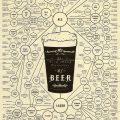 beer style mindmap