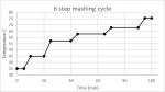 beer mashing temperature cycle